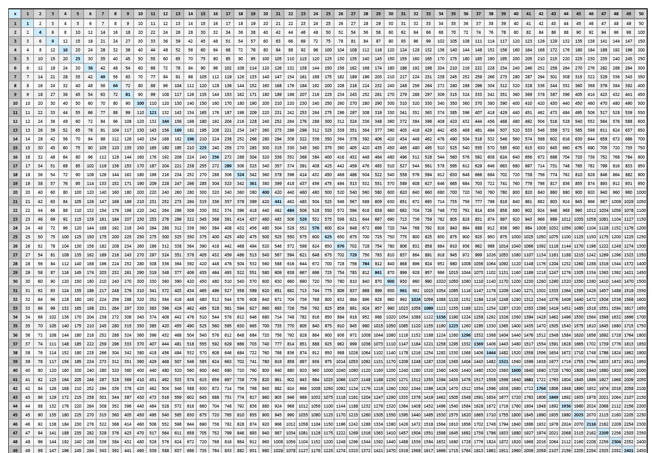 100100 Multiplication Chart - Vatan.vtngcf pertaining to Printable Multiplication Chart Free