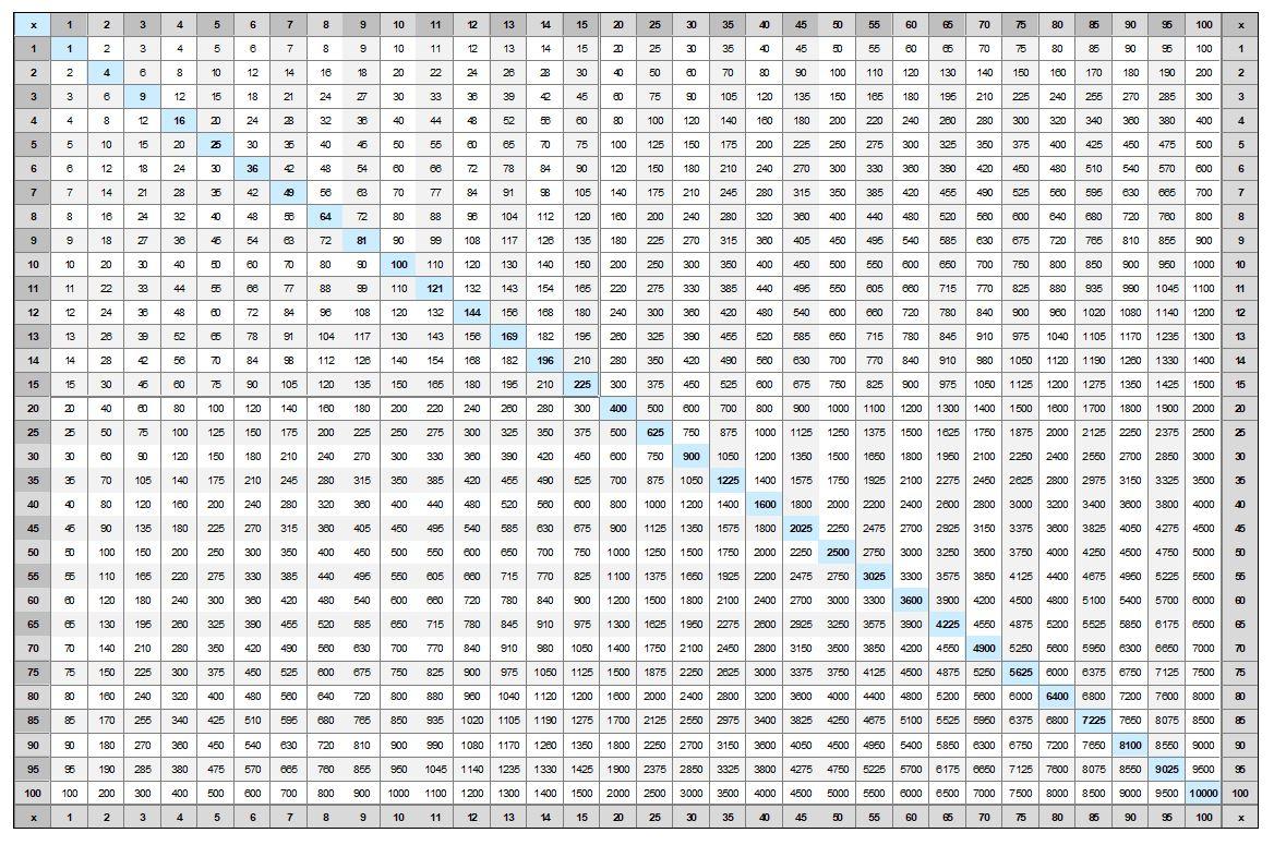 100100 Multiplication Chart - Vatan.vtngcf with Printable Multiplication Chart Free