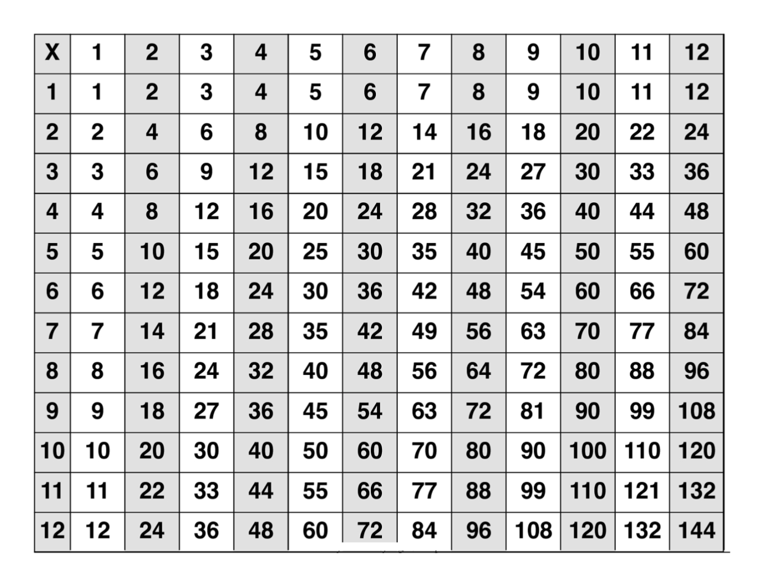 12 Math Worksheet Multiplication Chart | Printable pertaining to Printable Multiplication Table Of 12