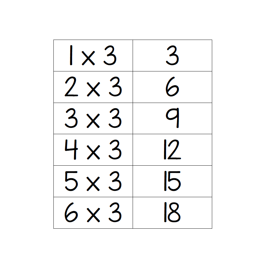 3X Multiplication Table Flashcards - Learning With Mrs Du Preez for Printable Multiplication Flash Cards 6