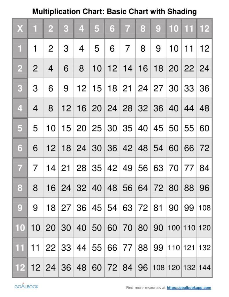 50+ Multiplication Chart 1 100   フォキャガマ Within Printable Multiplication Chart 1 25