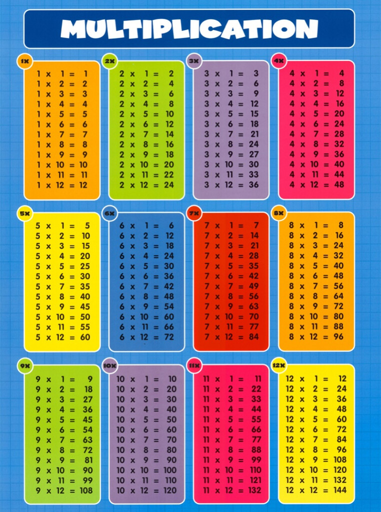 81 Math Table From 2 To 20 Throughout Printable Multiplication Chart 0 20