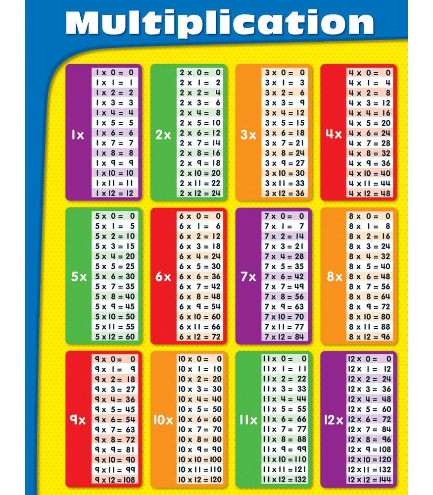 89 Multiplication Table List with Printable Multiplication List 1-12
