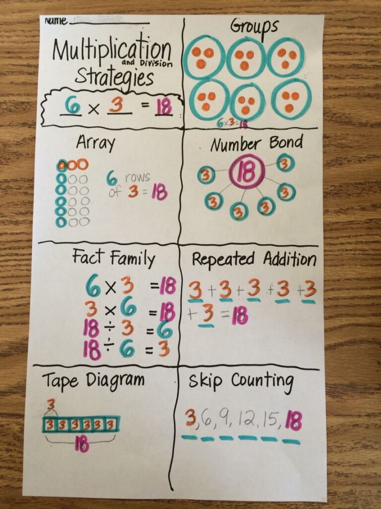 A Great Way For Students To Demonstrate Their Understanding With Printable Multiplication Strategy Mat