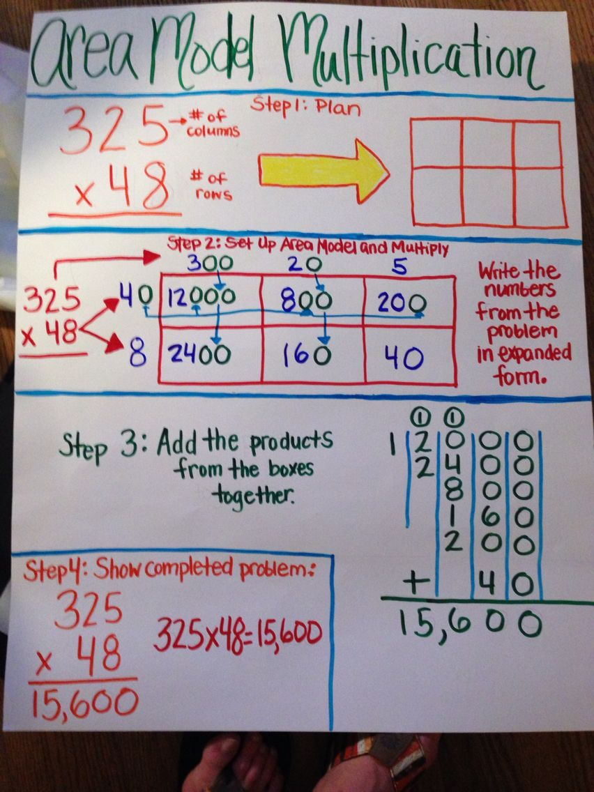 Area Model Multiplication | Math Anchor Charts, Math Lessons for Multiplication Worksheets Area Model