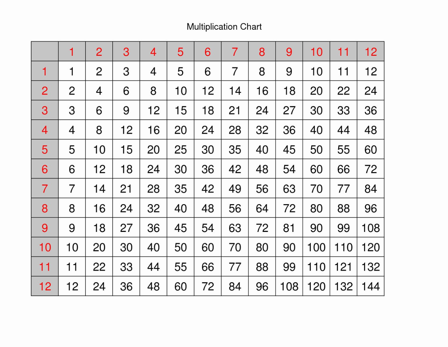 Blank Printable Multiplication Table 1–12 Chart - Chandra with regard to Printable Multiplication Chart To 12