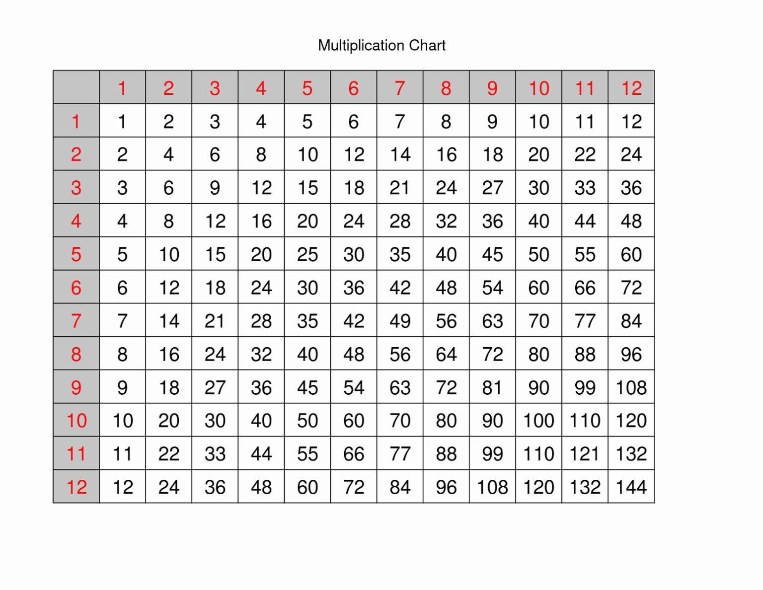 Blank Printable Multiplication Table 1–12 Chart - Chandra within Printable Multiplication Tables 1-12