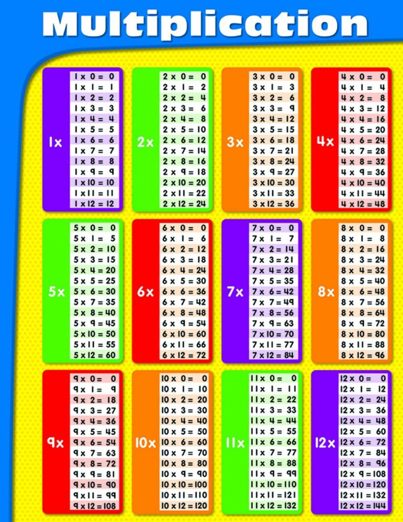 Carson Dellosa Multiplication Chart (114069 Pertaining To Printable Multiplication Table 0 10