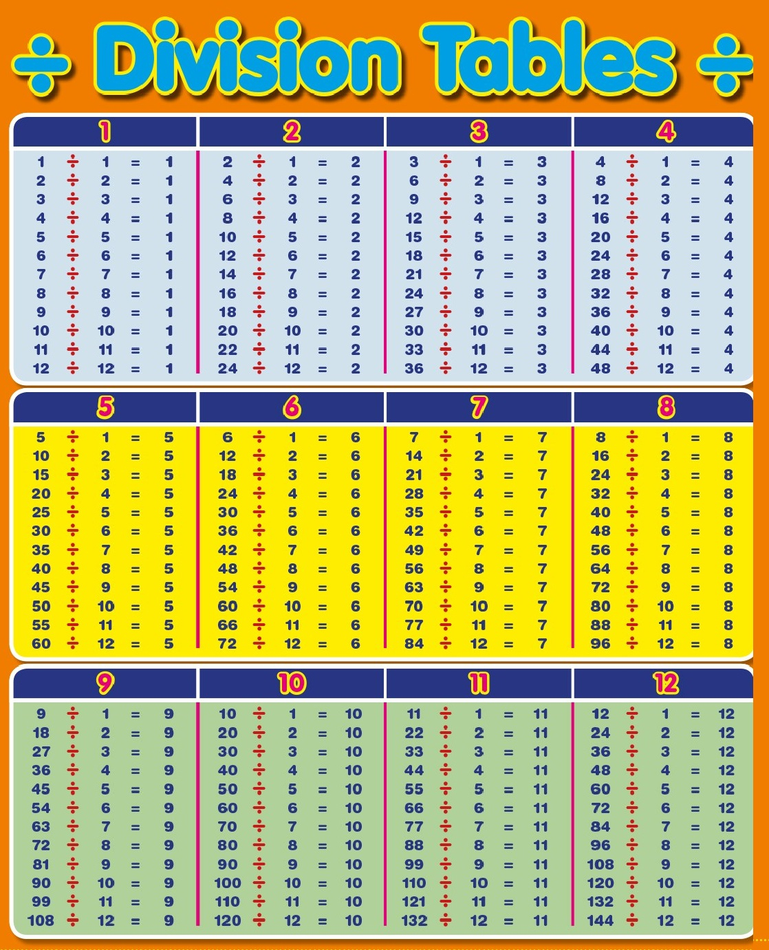 Download Division Table 1-100 Chart Templates with regard to Printable Multiplication And Division Charts