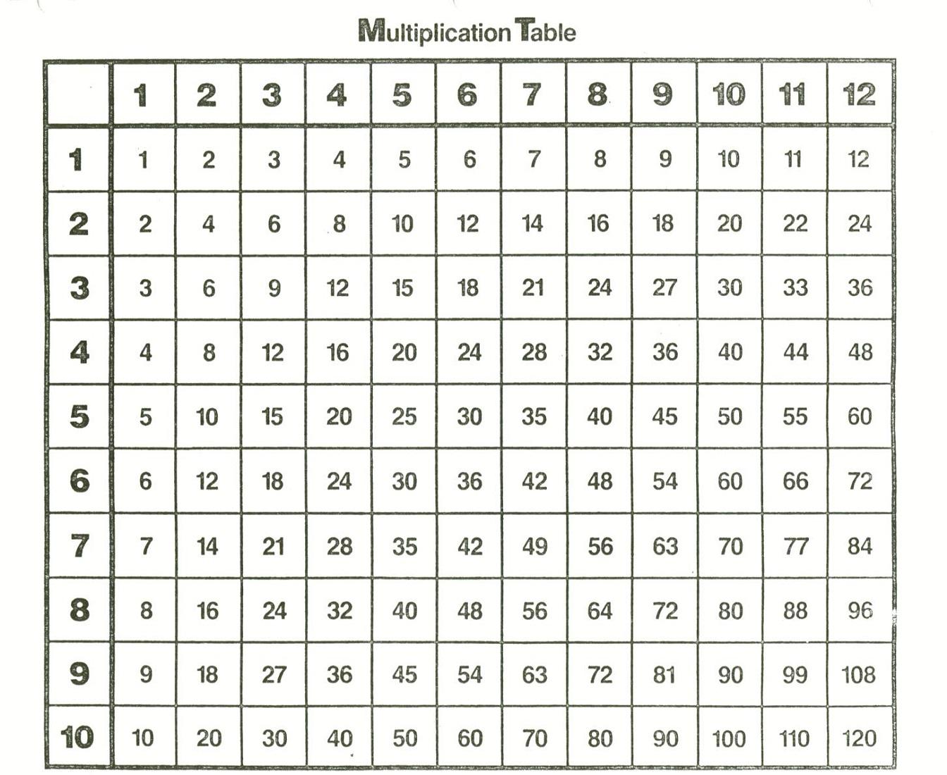 Free And Printable Multiplication Charts | Activity Shelter intended for Printable Multiplication Chart 1-10