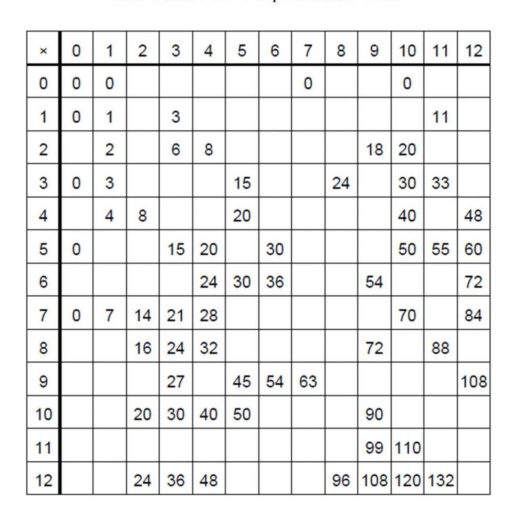 Free Printable Blank Multiplication Table Chart Template In Pdf inside Printable Multiplication Chart Pdf