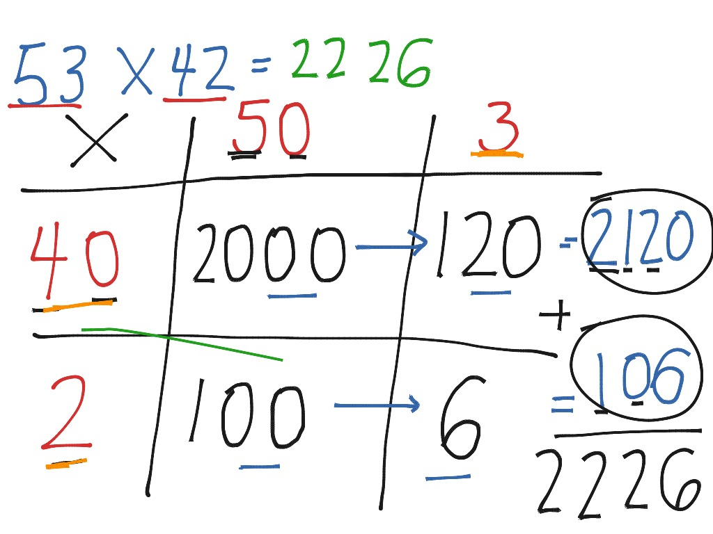 Grid Method Multiplication | Math | Showme intended for Multiplication Worksheets Htu X U