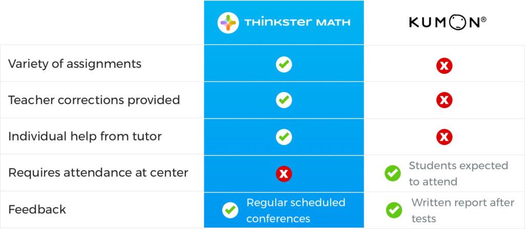 Kumon Math Vs Thinkster Math – A Detailed Review Inside Multiplication Worksheets Kumon