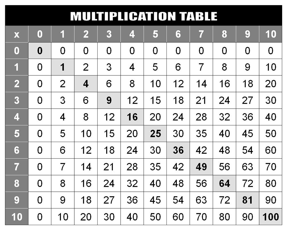 Math Multiplication Chart 1-100 | Printable Shelter with regard to Printable Multiplication Chart 1-100