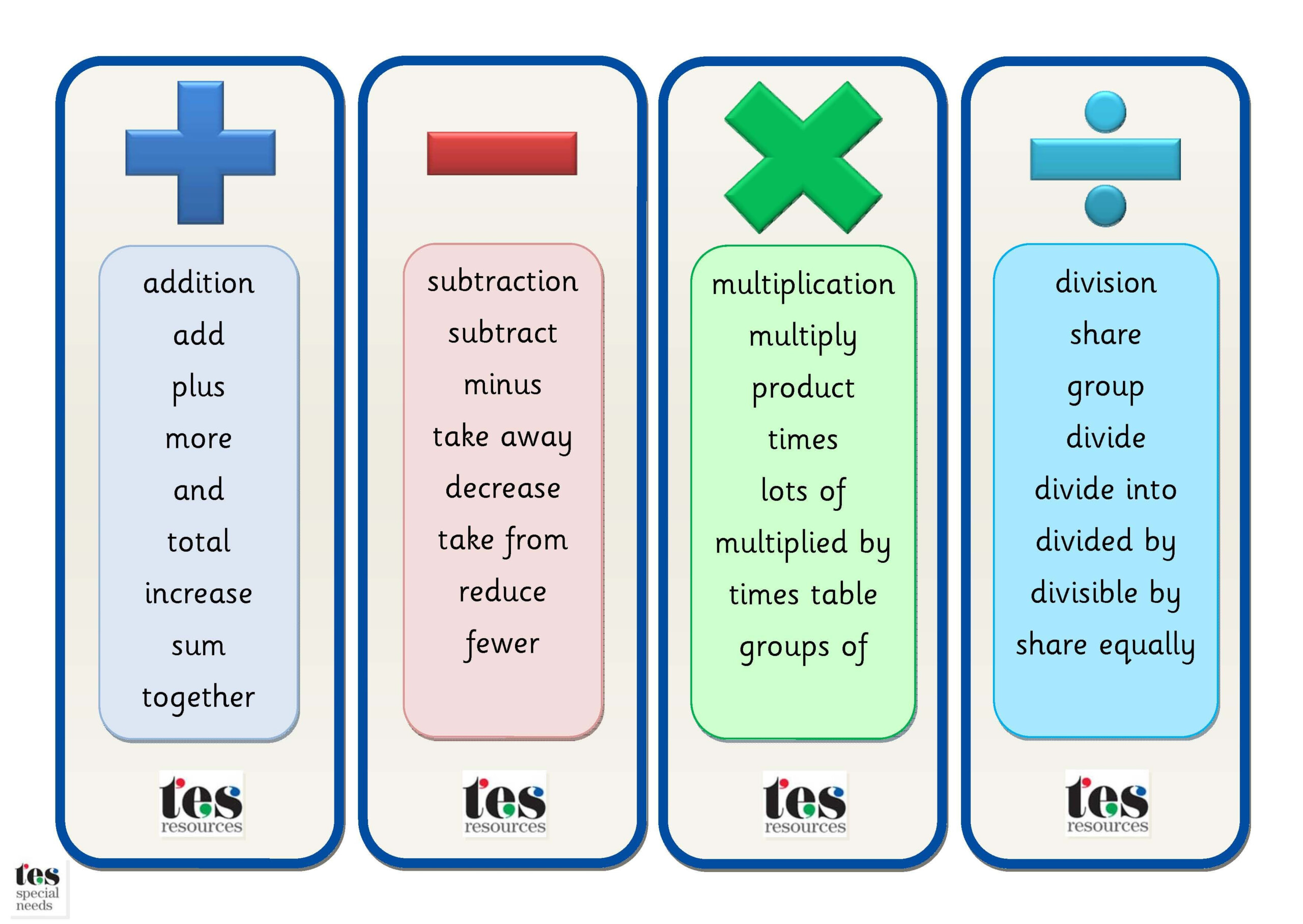 Maths Operations Vocabulary Bookmarks: Simple Clear with Printable Multiplication Bookmarks