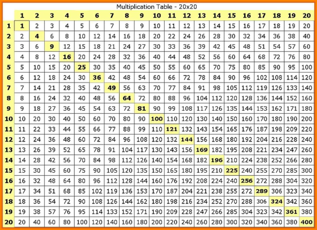 Multiple Chart 1 20   Vatan.vtngcf Regarding Printable Multiplication Table 20 X 20