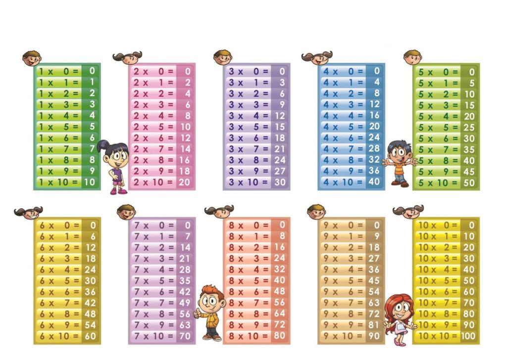 Multiplication 1 12 Worksheet 25 | Printable Worksheets And In Printable Multiplication Table 0 10