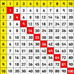 Multiplication Bingo   A Lesson In Practising Timestables Regarding Printable Multiplication Bingo