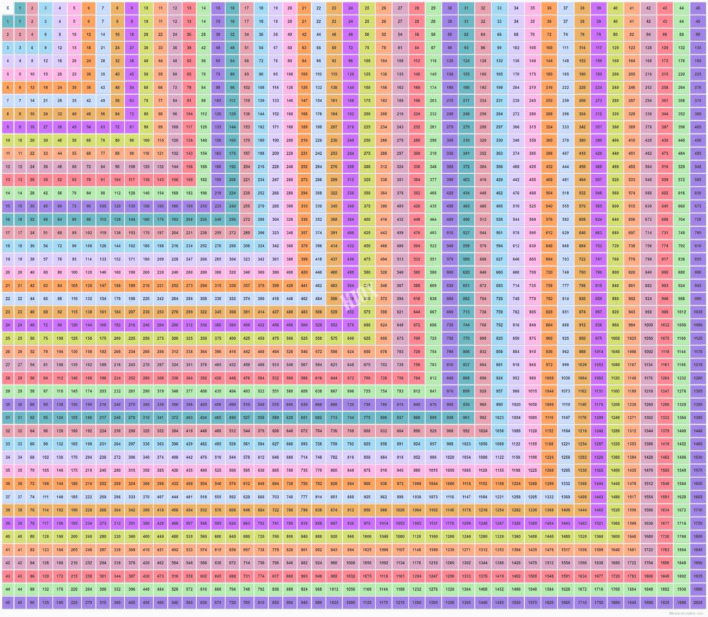 Multiplication Chart 1 1000   Vatan.vtngcf With Printable Multiplication Chart 1 30