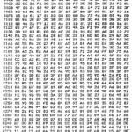 Multiplication Chart 1 50 Printable   Dolap.magnetband.co Within Printable 50 Multiplication Facts Test