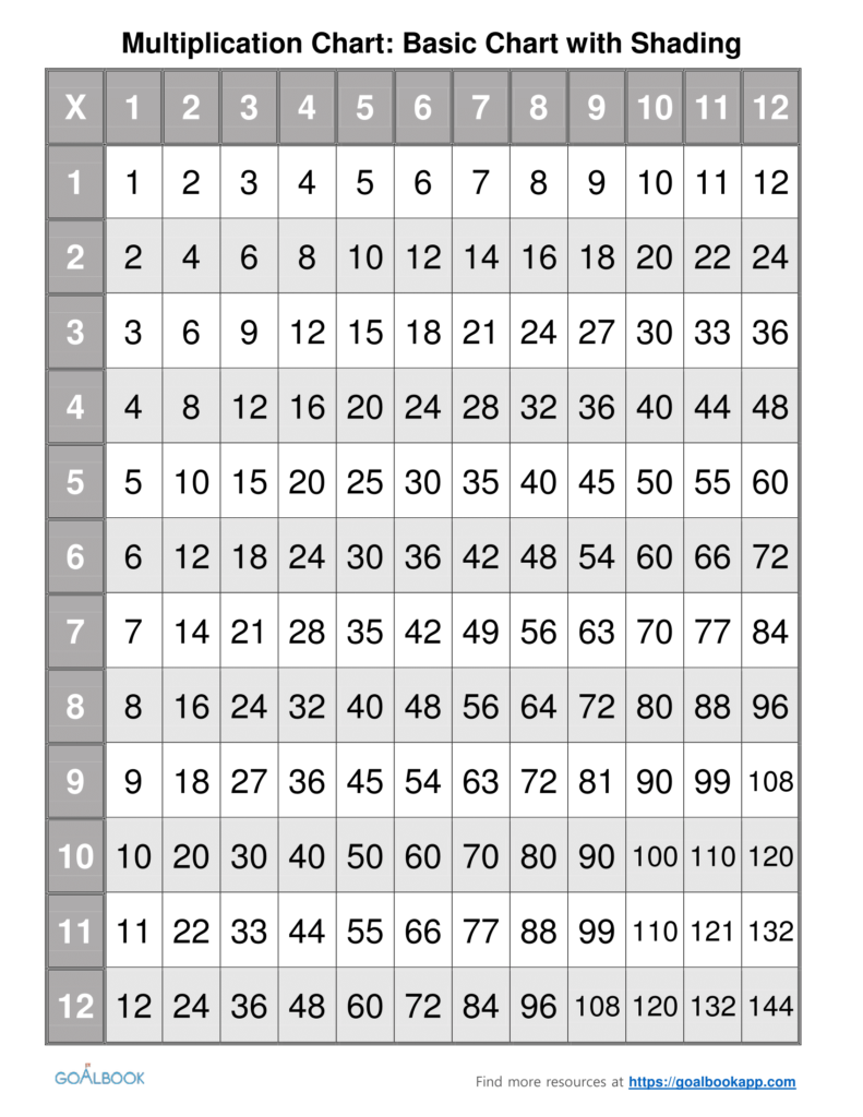 Multiplication Chart   Photos1 With Printable Multiplication Chart 25 By 25