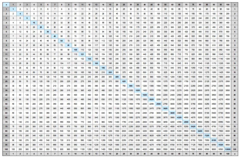Multiplication Chart To 25 Printable   Vatan.vtngcf Throughout Printable Multiplication List 1 12