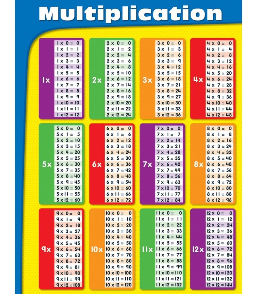 Multiplication Chart   Vatan.vtngcf Regarding Printable Multiplication Chart For Desk