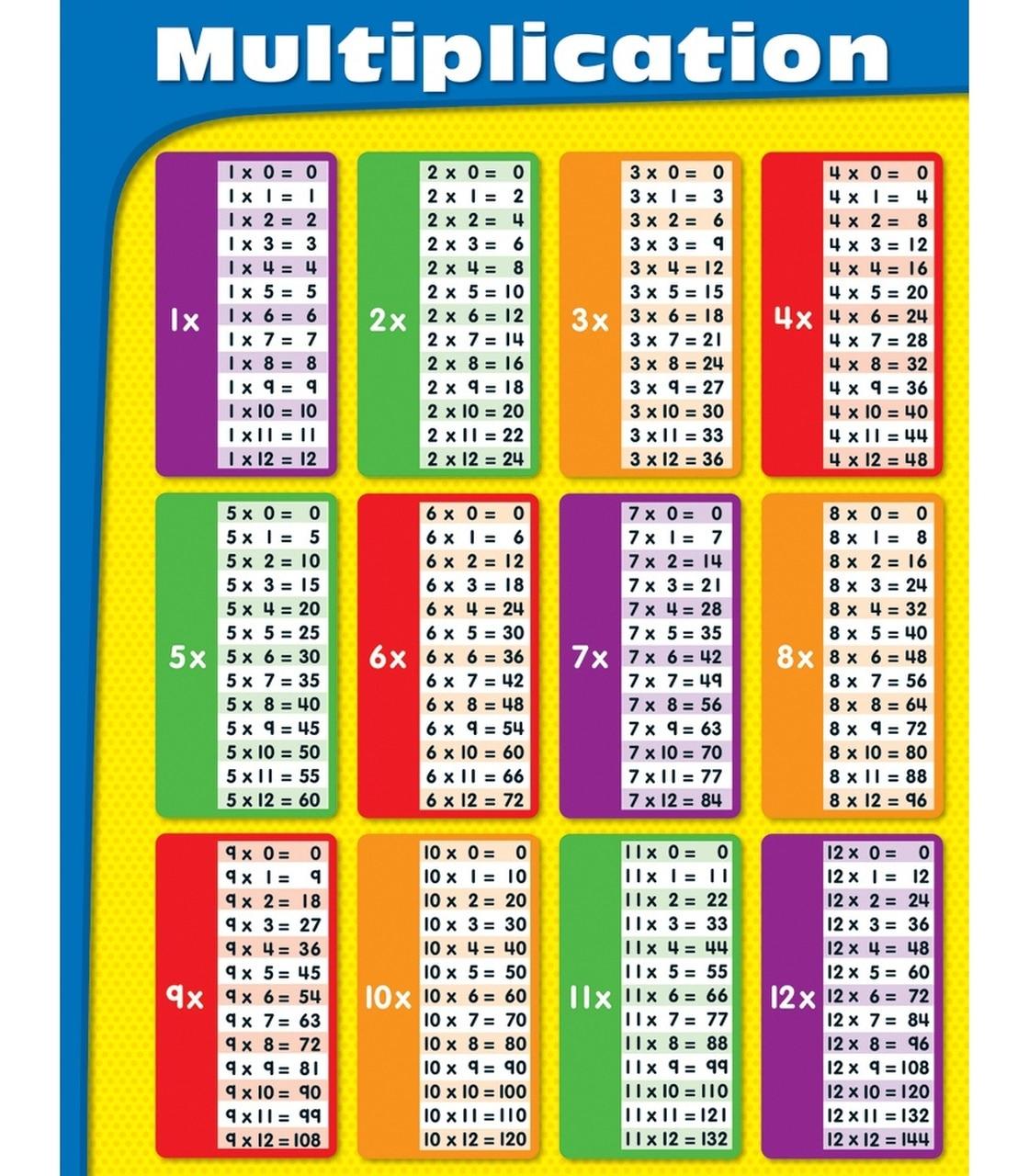 Multiplication Chart - Vatan.vtngcf regarding Printable Multiplication Chart For Desk