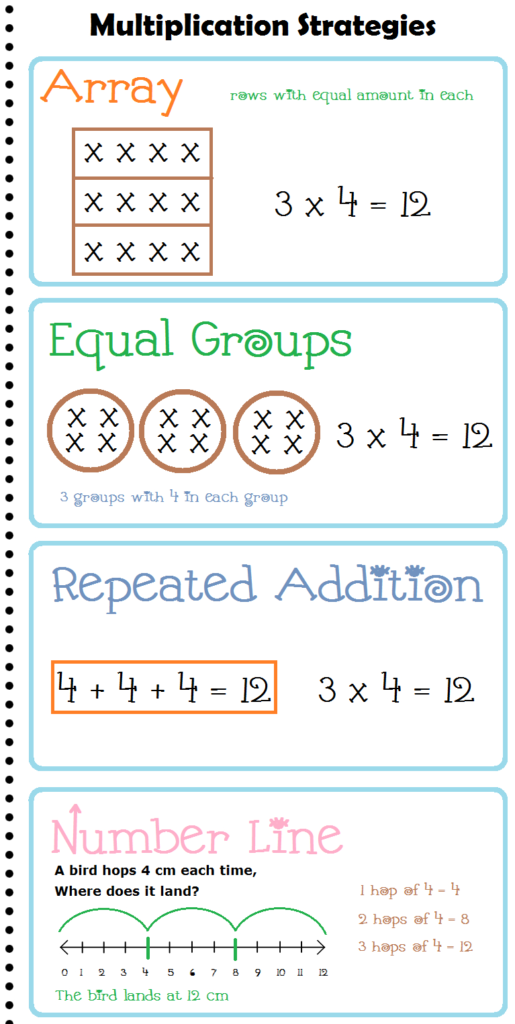 Multiplication Strategies Anchor Chart / Posters | Learning With Printable Multiplication Strategy Mat