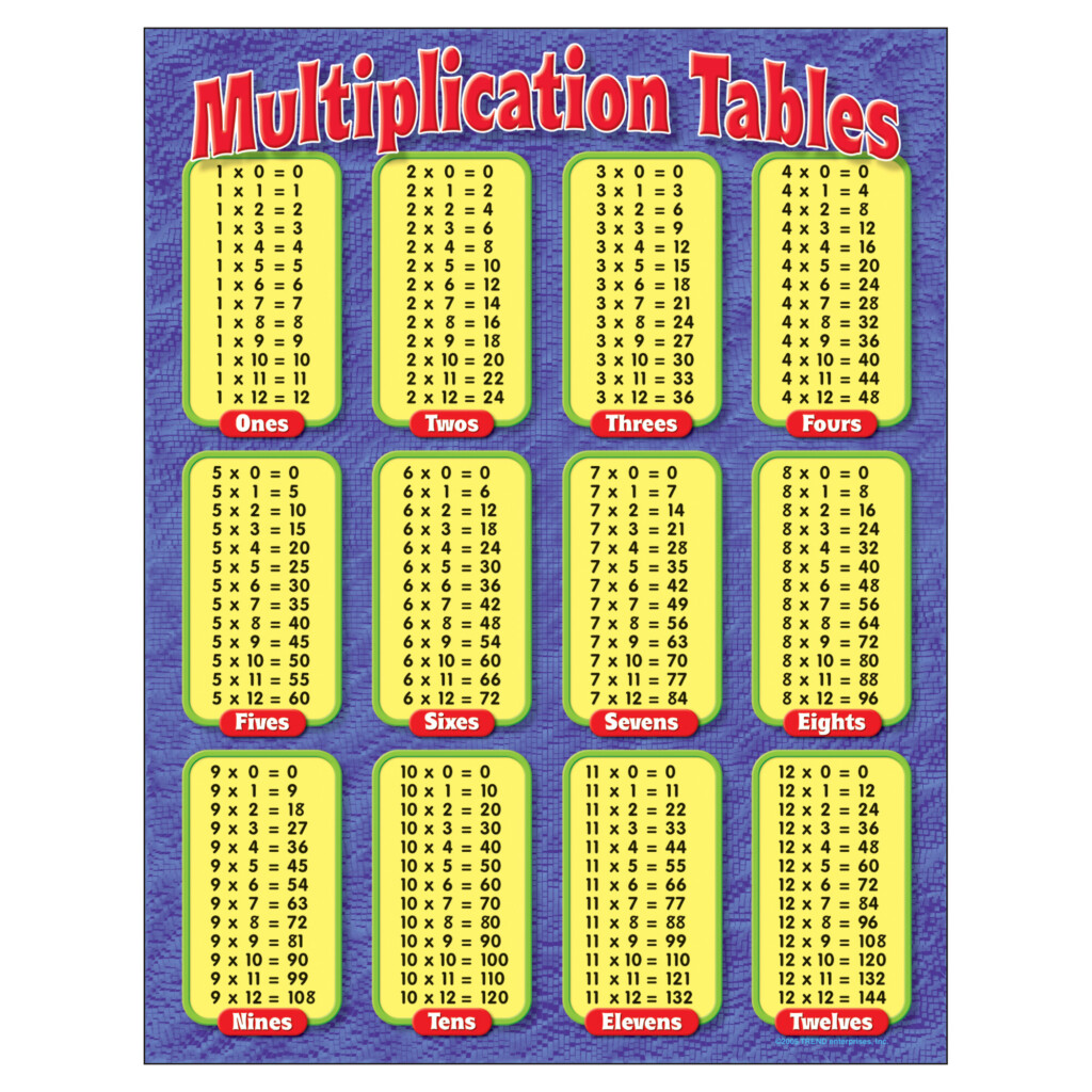 Multiplication Table Chart 11 To 20   Vatan.vtngcf Pertaining To Printable Multiplication Table 0 10