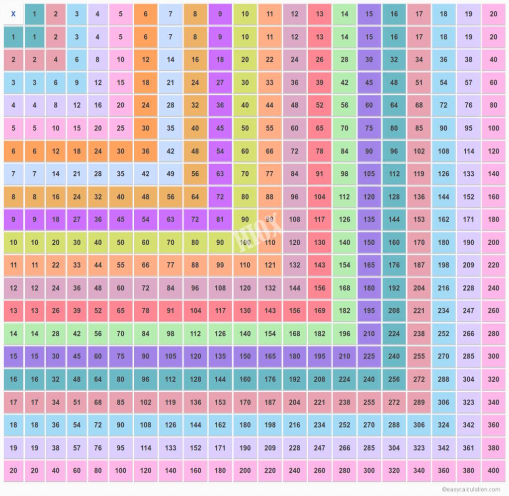 Multiplication Table Chart 20X20   Vatan.vtngcf Inside Printable 20X20 Multiplication Table
