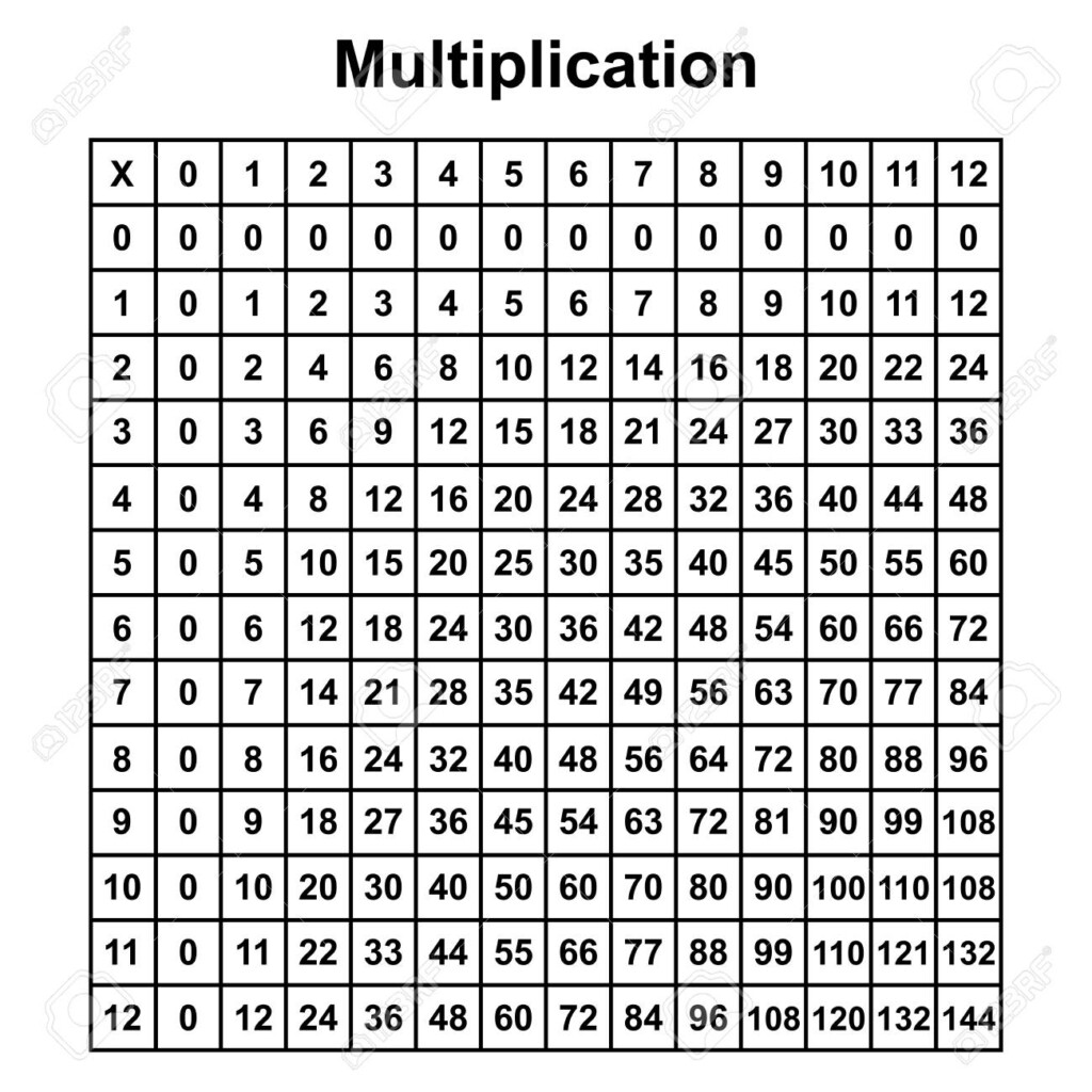 Multiplication Table Chart Or Multiplication Table Printable.. Throughout Printable Multiplication