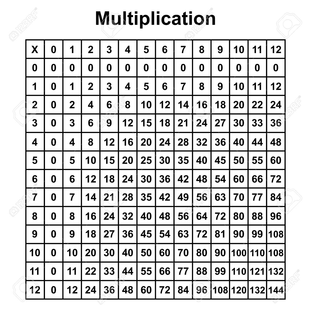 Multiplication Table Chart Or Multiplication Table Printable.. with Printable Multiplication Table