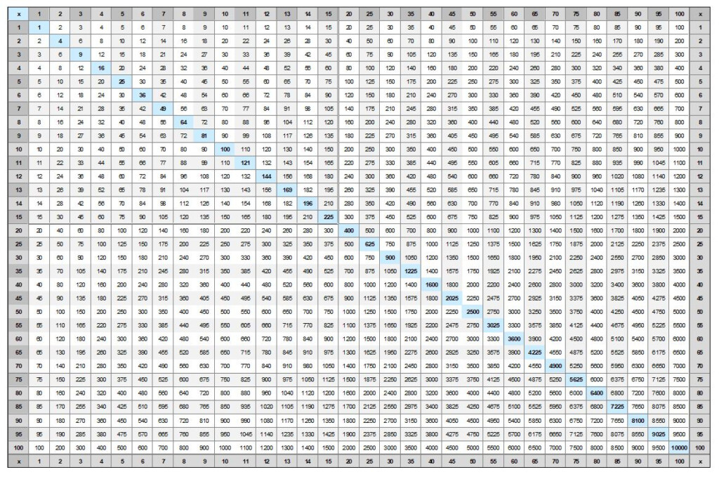 Multiplication Table Chart To 100   Vatan.vtngcf In Printable Multiplication Chart 30X30