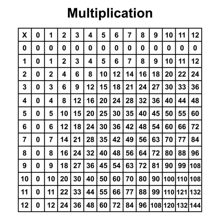 Printable Pdf Multiplication Chart