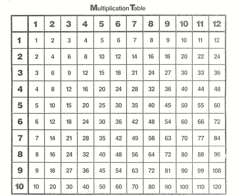 Multiplication Table | Kids Math Worksheets, Multiplication for Printable Multiplication Table Up To 12
