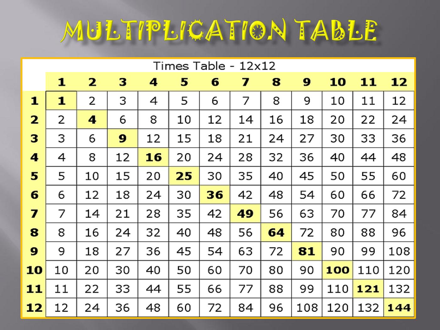 Multiplication Table To 12 - Milbe.refinedtraveler.co for Printable 12X12 Multiplication Chart