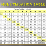 Multiplication Table To 12   Milbe.refinedtraveler.co Intended For Printable 12X12 Multiplication Grid