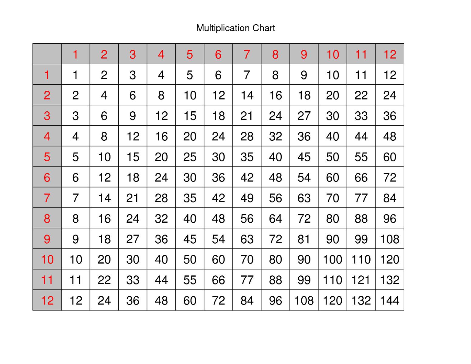 Multiplication Worksheet Template | Printable Worksheets And within Printable Multiplication Chart Free