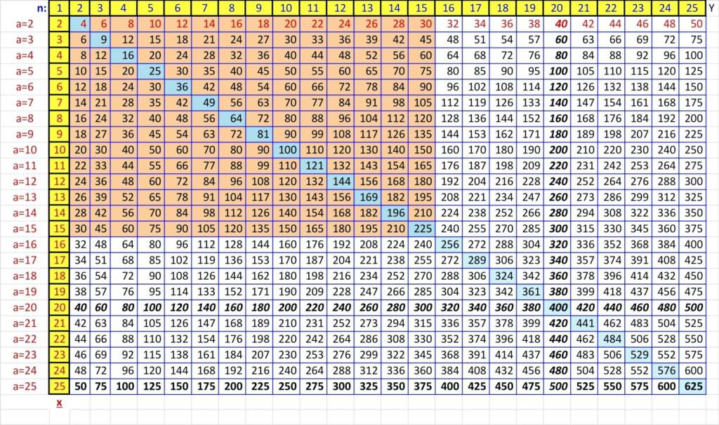 Multiplication Worksheet Up To 15   Printable Worksheets And Pertaining To Printable Multiplication Chart 1 15