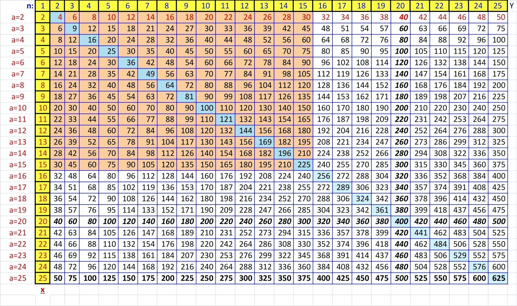 Multiplication Worksheet Up To 15 | Printable Worksheets And pertaining to Printable Multiplication Chart 1-15