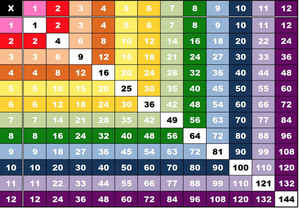 Printable Multiplication Table Charts 1 12 | Multiplication In Printable Multiplication Table Of 12