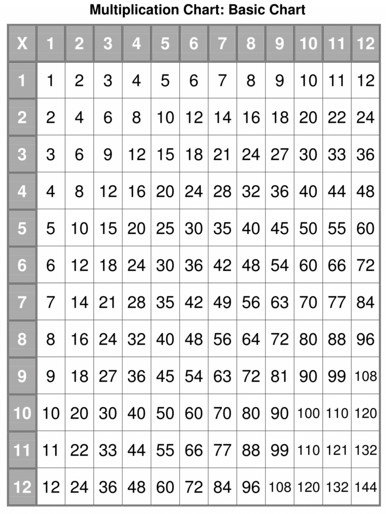 Printable Multiplication Table Pdf   Multiplication Charts In Printable Multiplication Table 1 12 Pdf