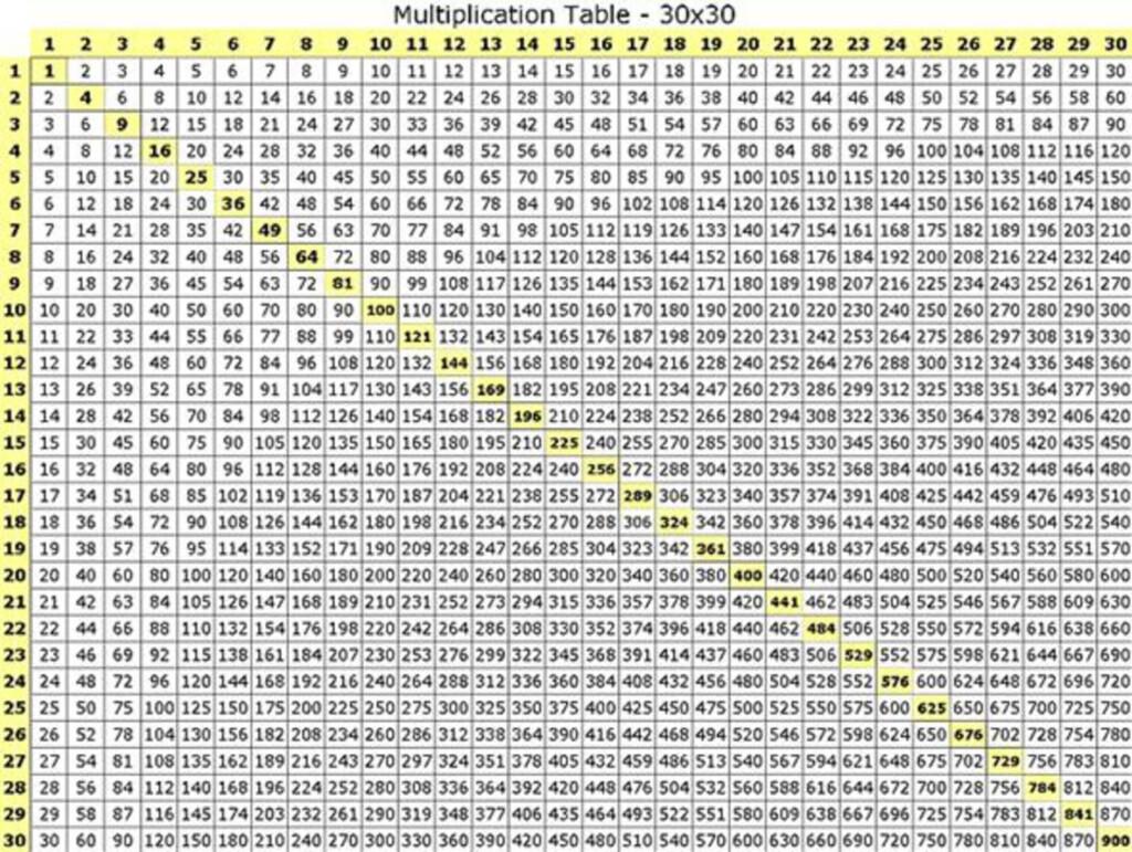 Printable Multiplication Times Table Chart | Multiplication Inside Printable Multiplication Chart 1 30