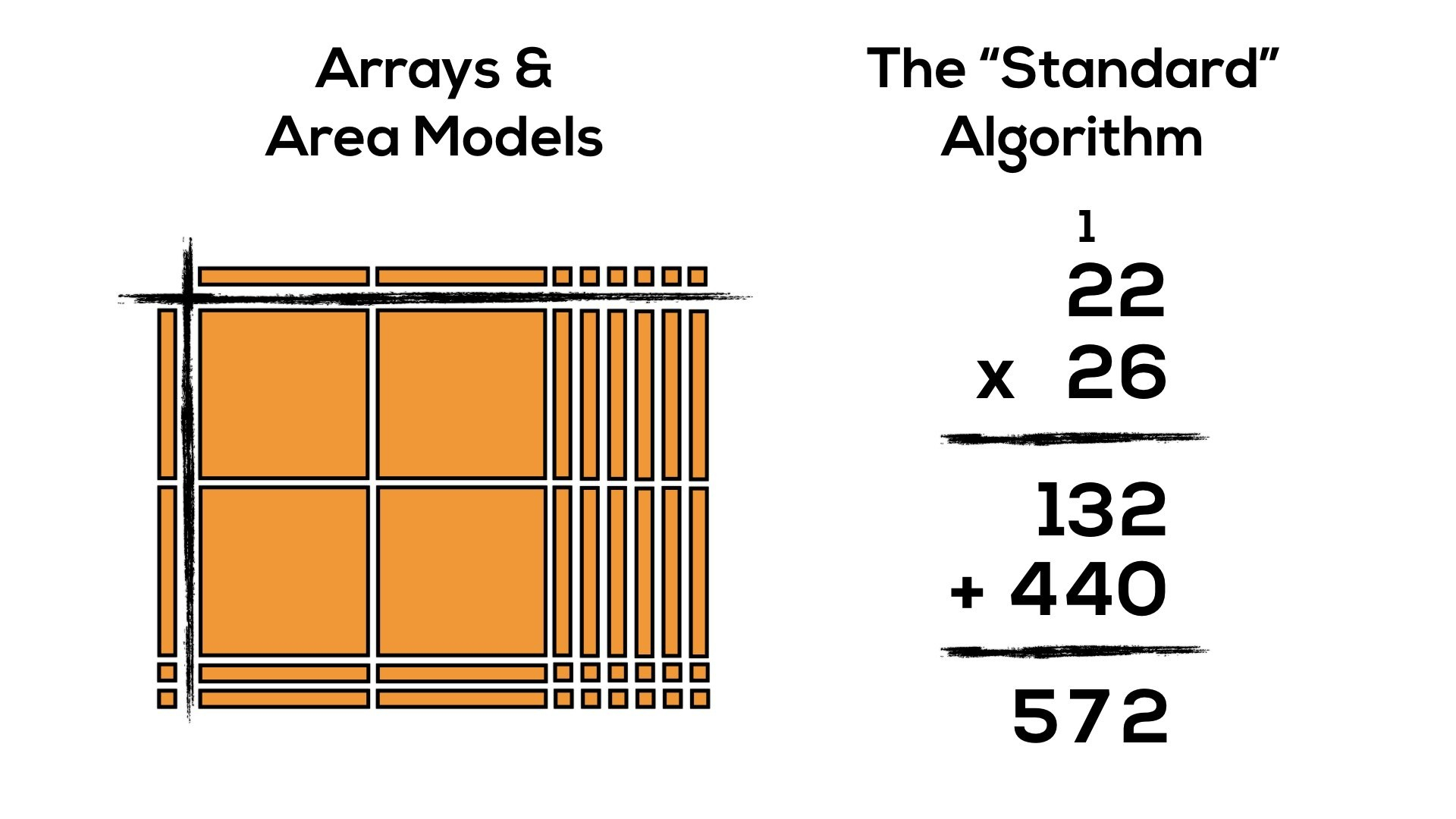 Progression Of Multiplication: Arrays, Area Models & The within Printable Multiplication Strategies