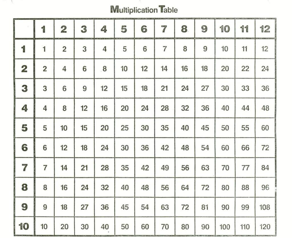 Simple Times Table Chart   Vatan.vtngcf Inside Printable Multiplication Tables Chart