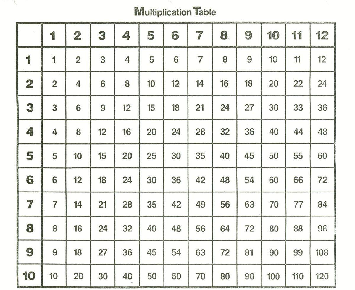 Simple Times Table Chart - Vatan.vtngcf inside Printable Multiplication Tables Chart