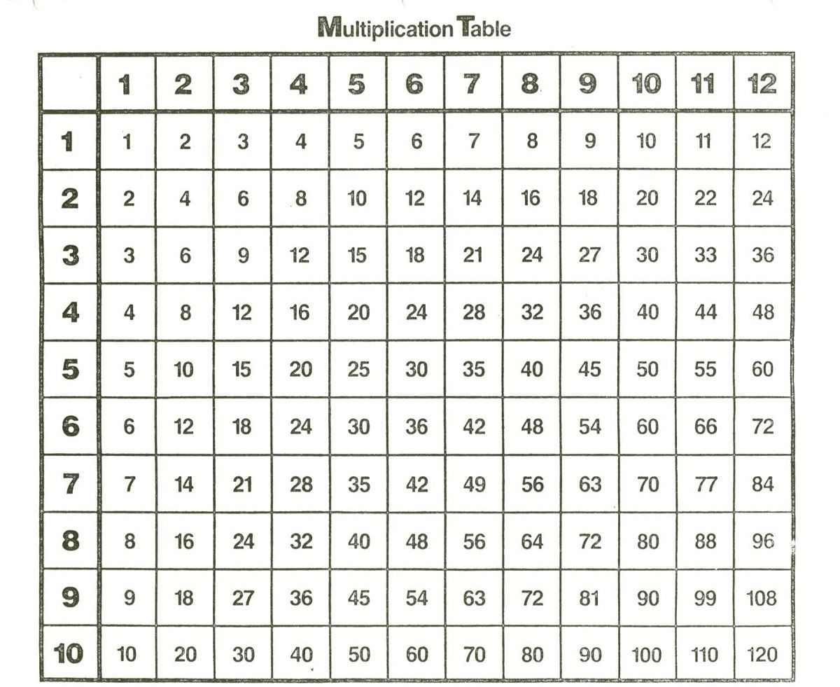 Simple Times Table Chart - Vatan.vtngcf intended for 12 X 12 Printable Multiplication Chart