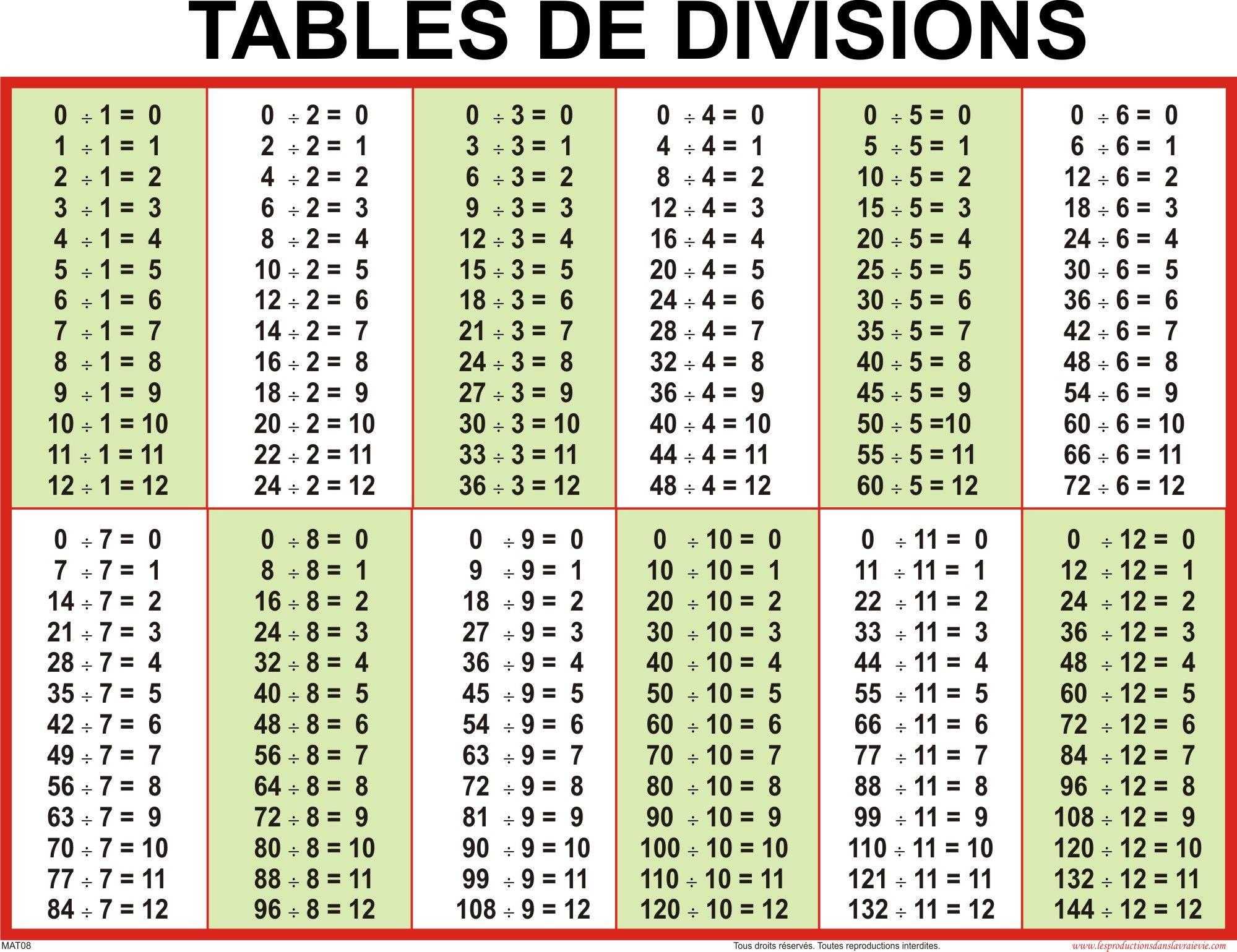 Table+De+Division | Tableau De Multiplication, Division Cm1 pertaining to Printable Multiplication And Division Charts