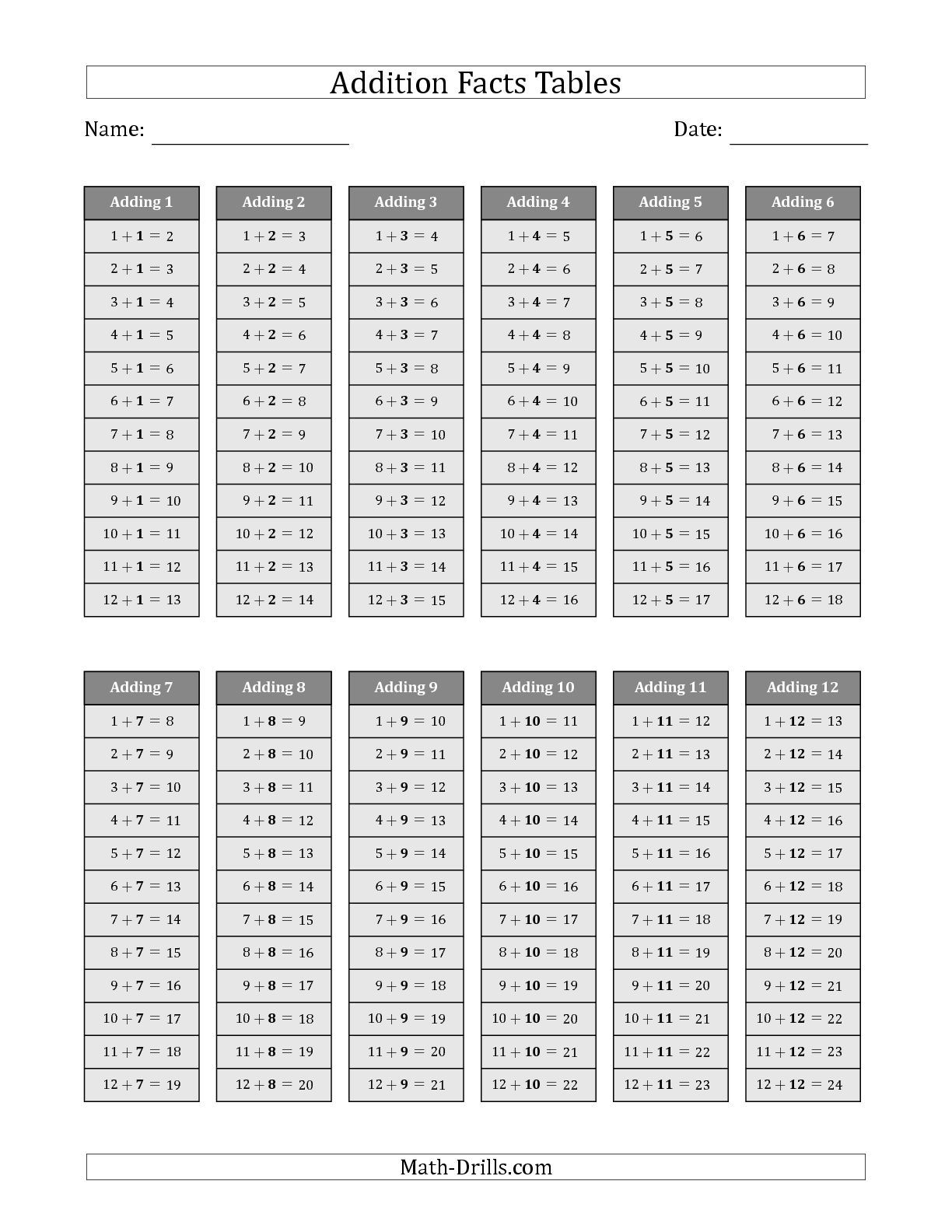 The Addition Facts Tables In Gray 1 To 12 Math Worksheet in Printable Multiplication Facts Table